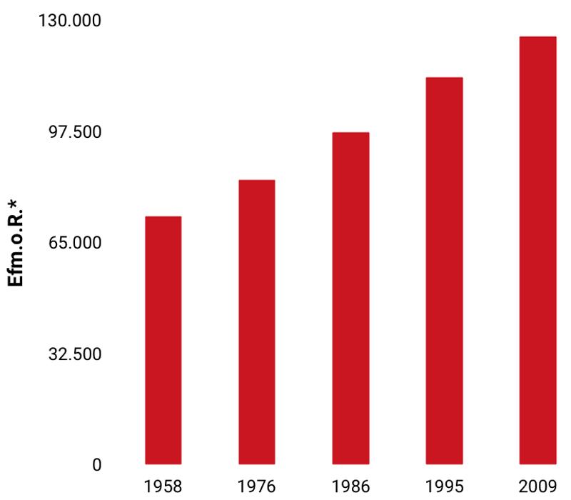 Entwicklung des jährlichen Zuwachses seit 1958, Stand 01.01.2009 (*Erntefestmeter ohne Rinde)